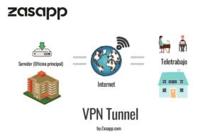 conexion vpn
